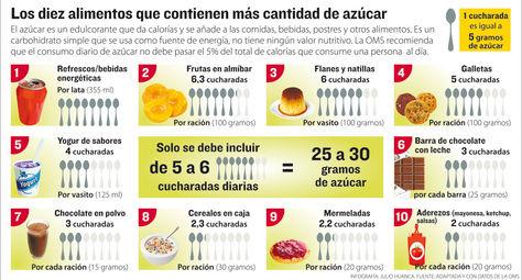 Mam quiero ser nutricionista adictos al sabor dulce - Como calcular las calorias de los alimentos que consumo ...