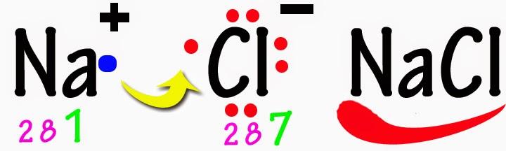 Pengertian Ikatan ion