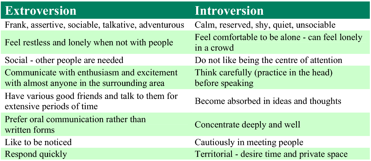 Union r xi school district professional development blog for Introvert vs extrovert