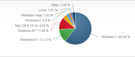 Market Share Windows XP