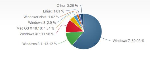 Market Share Windows XP