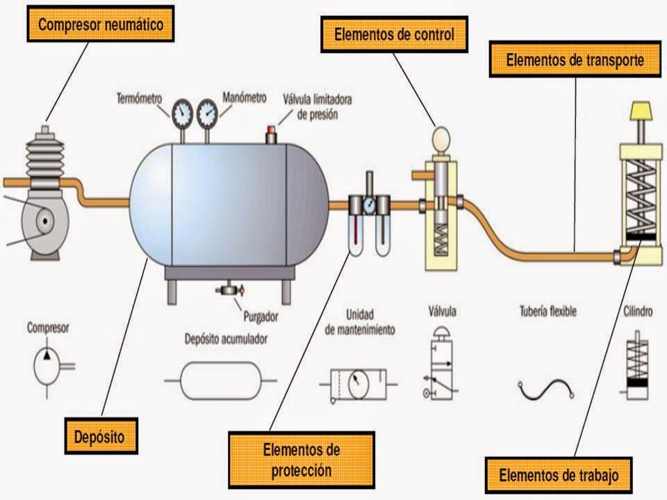 Circuito Neumatico Simple : Tecnologia e informatica