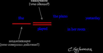 А порядок слов в английском предложении схема