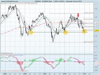 Análisis técnico del Euro-dólar a 3 de enero de 2011