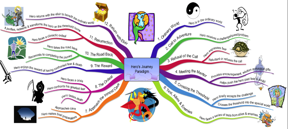 12 steps of the heros journey Drawing on mythologist, joseph campbell's archetypal hero's journey, this 12-step group process is divided into three stages with each stage covering 4 steps departure (steps 1-4), initiation (steps 5-8), and return (steps 9-12.