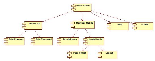 Gambar 4.5 Diagram Component Member dan Pengunjung pada Aplikasi