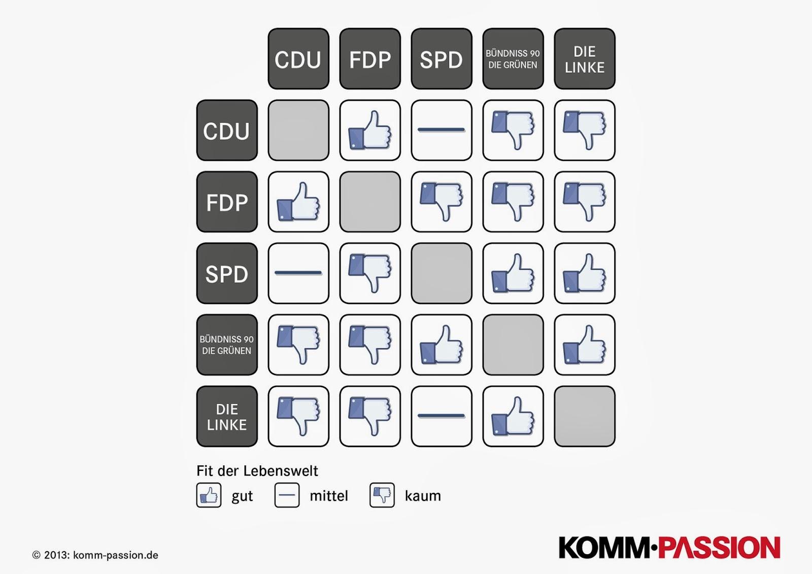 Grafik einer Matrix die die Überlappungen der Parteien anzeigt