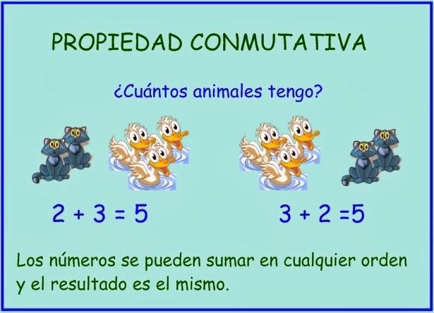 http://primerodecarlos.com/primerodecarlos.blogspot.com/febrero/conmutativa.swf