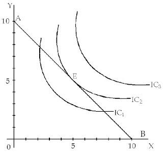 Garis Anggaran Barang X dan Barang Y