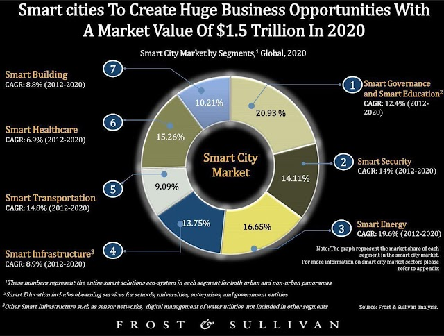 #Smartcities to create huge #business opportunities