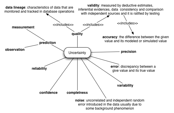 uncertainty map Uncertainty indication in soil function maps – transparent and easy-to-use  information to support sustainable use of soil resources.