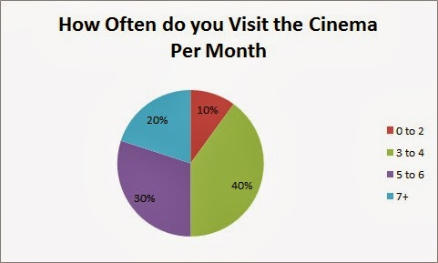 Why do you go to the cinema?