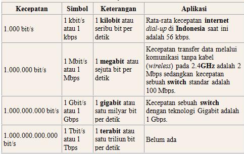 Tabel Kecepatan Transfer Data
