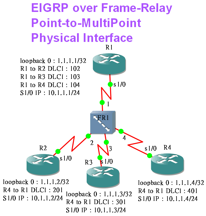 CiscoFreeLabs: EIGRP over Frame-Relay MultiPoint Physical Interface