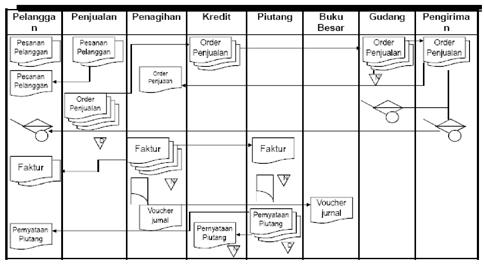 Siklus pendapatan akuntansi ohakuntansi gambar di bawah ini menunjukkan empat aktivitas dasar bisnis yang dilakukan dalam siklus pendapatan ini yang akan menentukan kebutuhan sistem siklus ccuart Choice Image
