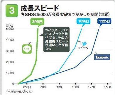 LINE ユーザー数 推移 増加 グラフ