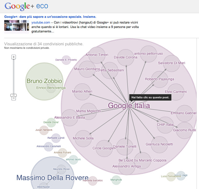 Esempio di Google Ripples o Google+ Eco | Federico Neri @IFNERI