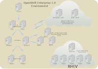 Eric d schabell openshift enterprise high availability for Openshift 3 architecture