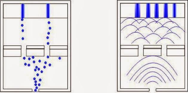 Experimento realizado con una onda y con una partícula