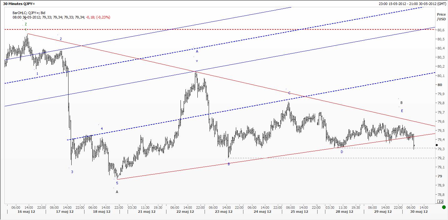 The Elliott Wave Surfer Analysis On EUR USD JPY