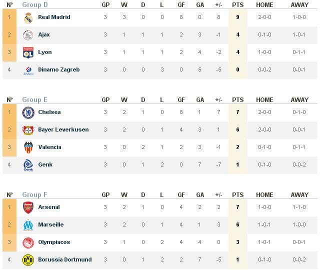 UEFA Champions League 2011/12 group G H standings