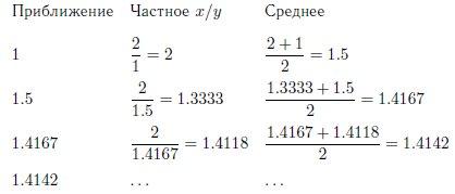 Алгоритм вычисления квадратного корня примеры