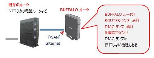 BUFFALO ルータのROUTERランプが消灯していることを確認