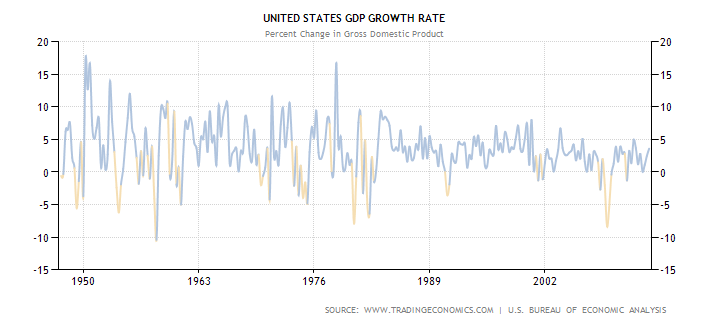 the issue of recession in the united states economy Data extracted on: september 21, 2018 source: us bureau of labor statistics note: more data series, including additional geographic areas, are available through the databases & tables tab at the top of this page.