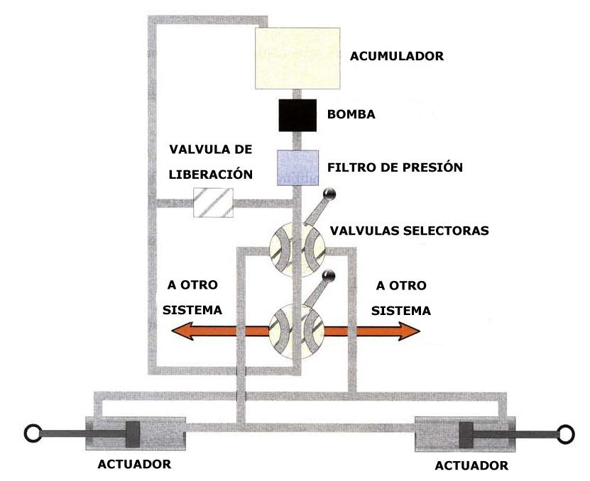 Como funciona un circuito hidraulico