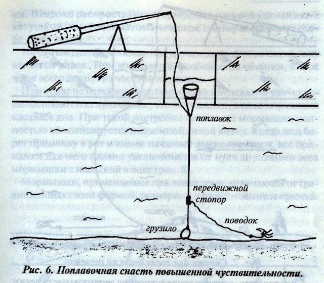 malepage.ru: Как нужно ловить леща зимой