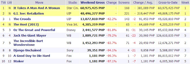 39 it takes a man and a woman 39 hits in 2 days tops box office reyn 39 s room - Mojo box office philippines ...