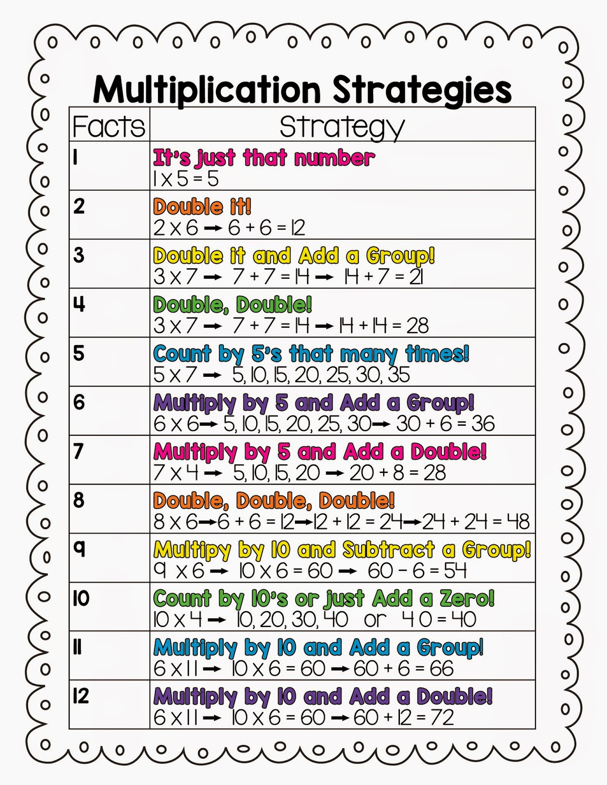 Worksheet How To Teach Multiplication To 3rd Grade teaching multiplication for 5th grade 1000 images about 4 6 math worksheet strategies 3rd worksheets on study grade