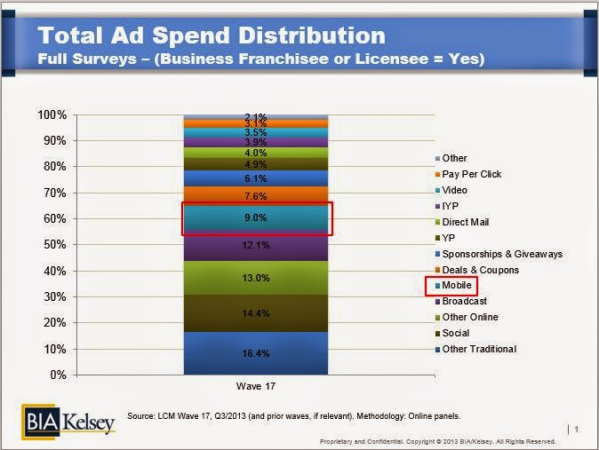 Who is the spending the most across digital and mobile marketing