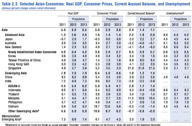 GDP asia