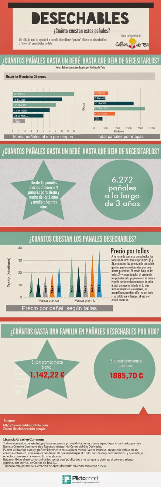 El blog de Culitos de Tela: ¿Cuánto cuestan los pañales