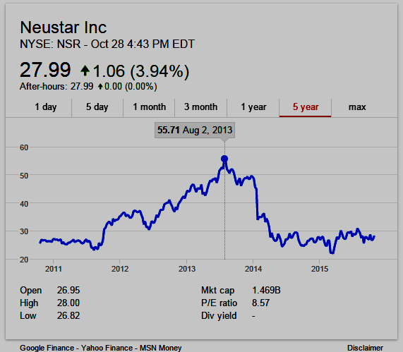 Neustar 5-year stock chart as of Oct 28, 2015