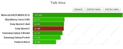 Autonomia deludente di sole 6 ore e 40 minuti per li Sony Xperia E smartphone jelly bean di fascia bassa