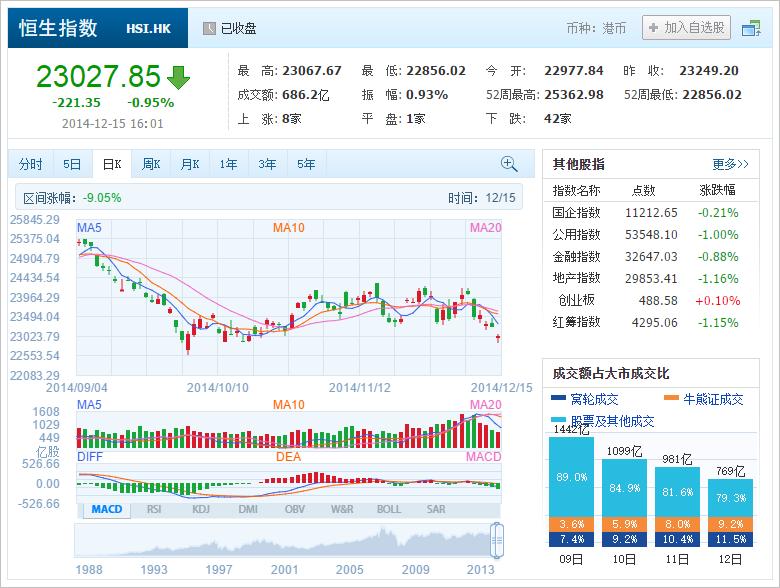 中国株コバンザメ投資 香港ハンセン指数20141215