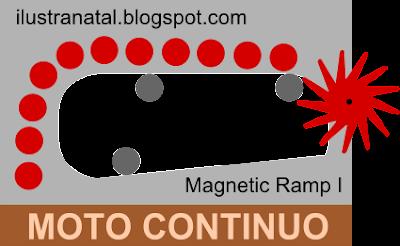exercicio de motores magnéticos rampa imantada