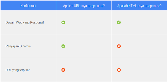 Perbedaan konfigurasi tampilan Mobile