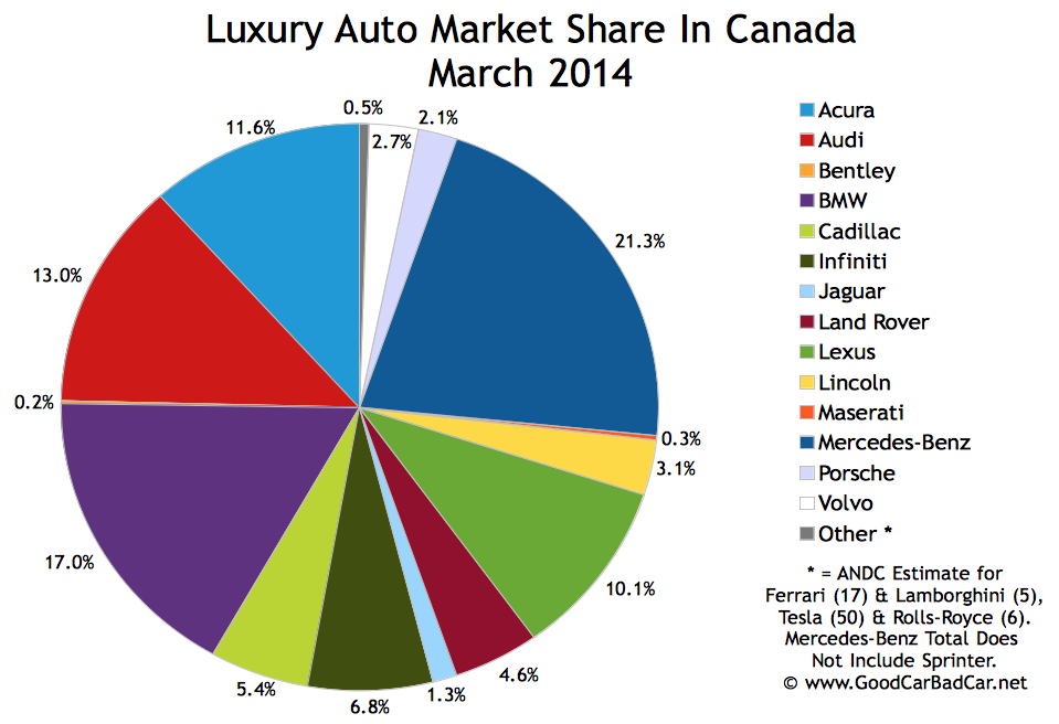 Canada luxury auto brand market share chart March 2014