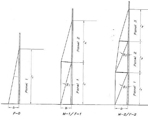 Panels - Angles