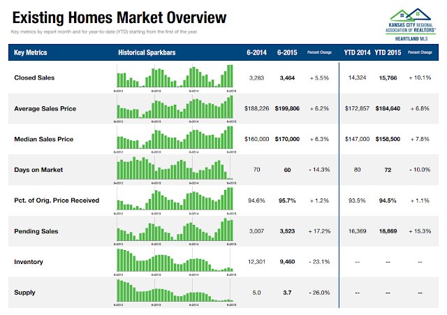 Kansas City Existing Home Real Estate Market Overview