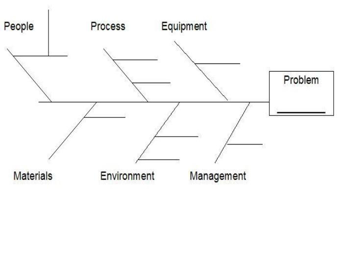 Creativity  U0026 Entrepreneurship  Thenwumarines   Fishbone Diagram Bman Marines