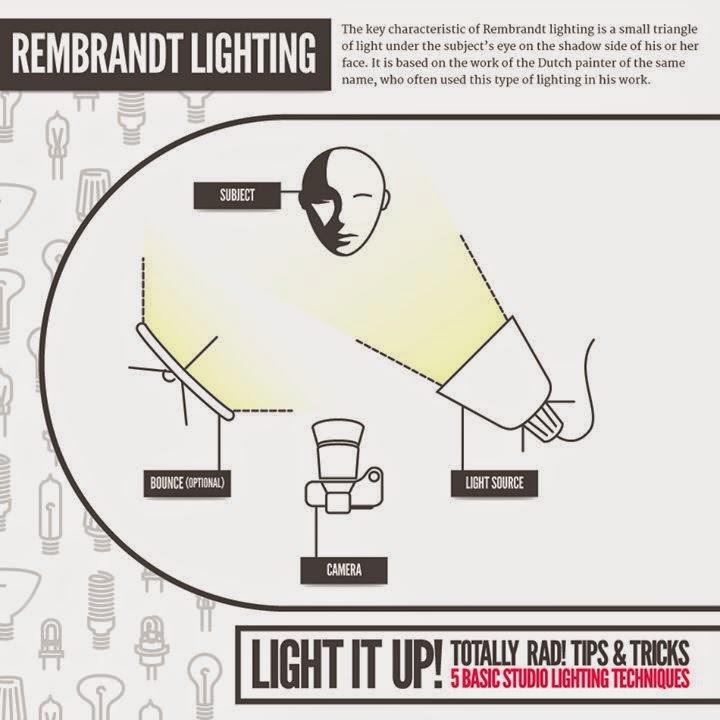 photography rembrandt lighting rh janeserocha blogspot com rembrandt lighting photography diagram Rembrandt Lighting Setup