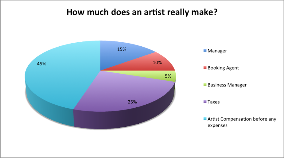 7 artist should not be spoon fed meaning dont do all the work and leave nothing for the artist make them work for what they want - What Is A Artist Manager