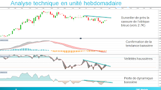 analyse technique alcatel Lucent hebdomadaire