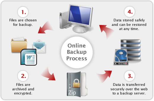 How online backup works