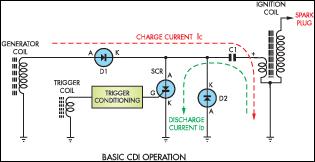 Gambar 2 Skema Sederhana Modul CDI