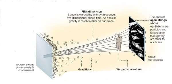 Resultado de imagen de tres dimensiones espaciales